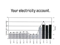 High-electricity-bill-graph