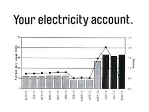 high electricity bill chart